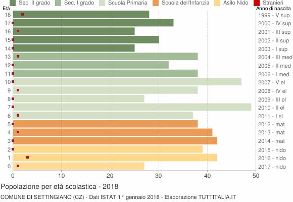 Grafico Popolazione in età scolastica - Settingiano 2018