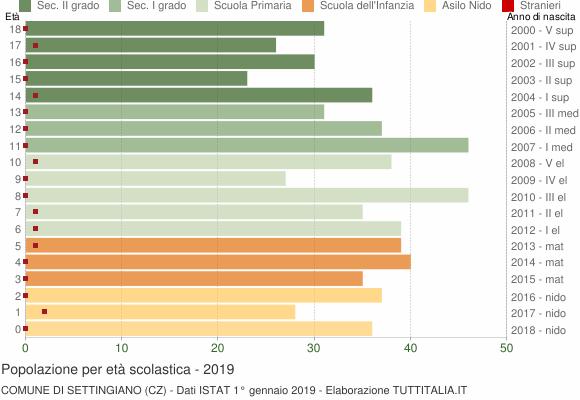 Grafico Popolazione in età scolastica - Settingiano 2019