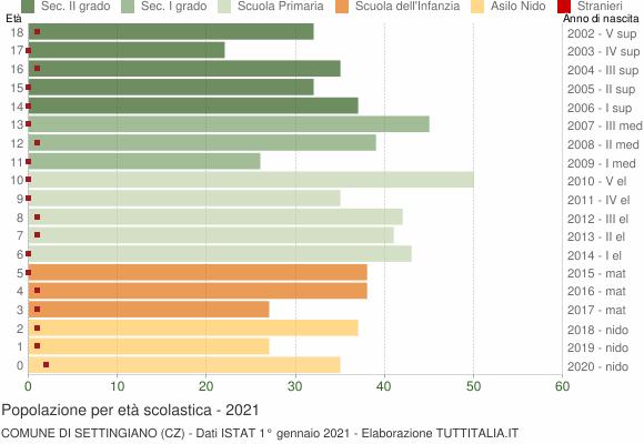 Grafico Popolazione in età scolastica - Settingiano 2021