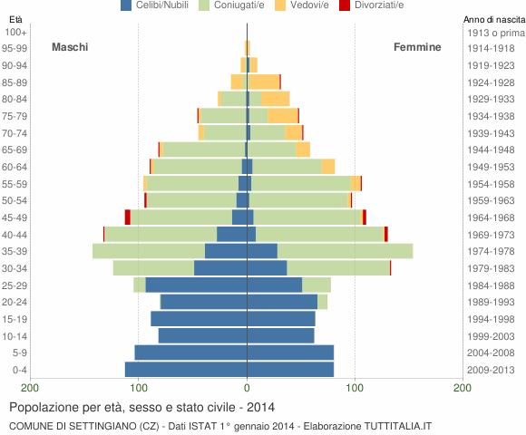 Grafico Popolazione per età, sesso e stato civile Comune di Settingiano (CZ)