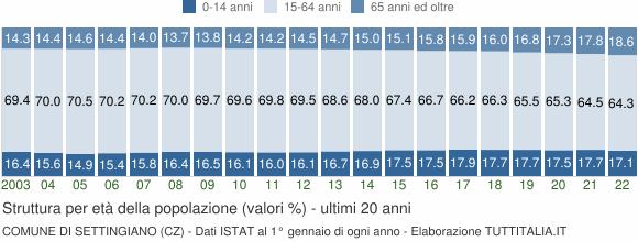 Grafico struttura della popolazione Comune di Settingiano (CZ)