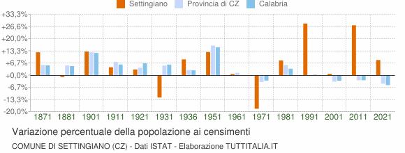 Grafico variazione percentuale della popolazione Comune di Settingiano (CZ)