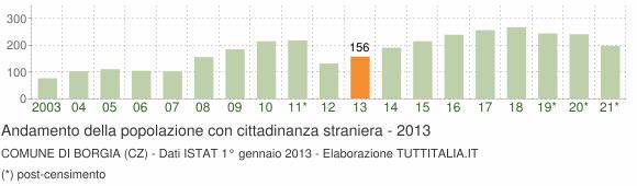 Grafico andamento popolazione stranieri Comune di Borgia (CZ)
