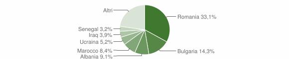Grafico cittadinanza stranieri - Borgia 2008
