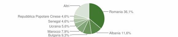 Grafico cittadinanza stranieri - Borgia 2011