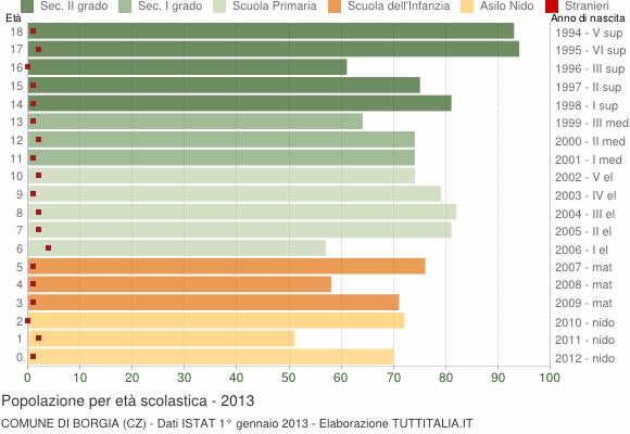 Grafico Popolazione in età scolastica - Borgia 2013