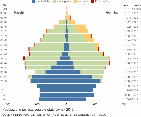 Grafico Popolazione per età, sesso e stato civile Comune di Borgia (CZ)