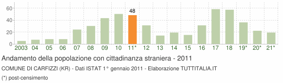 Grafico andamento popolazione stranieri Comune di Carfizzi (KR)