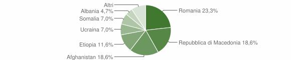 Grafico cittadinanza stranieri - Carfizzi 2009