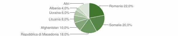 Grafico cittadinanza stranieri - Carfizzi 2010