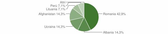 Grafico cittadinanza stranieri - Carfizzi 2013