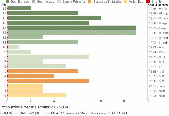 Grafico Popolazione in età scolastica - Carfizzi 2004