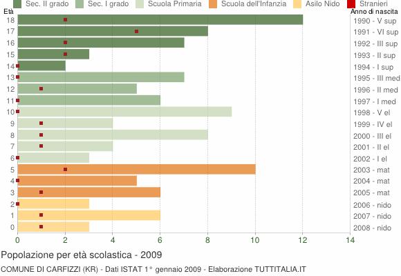 Grafico Popolazione in età scolastica - Carfizzi 2009