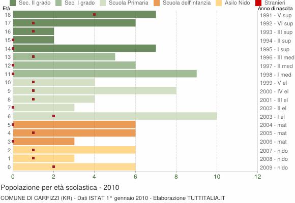 Grafico Popolazione in età scolastica - Carfizzi 2010