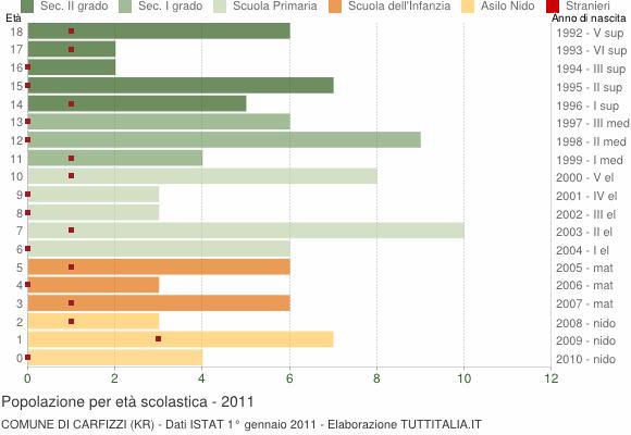 Grafico Popolazione in età scolastica - Carfizzi 2011