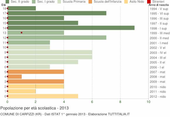 Grafico Popolazione in età scolastica - Carfizzi 2013