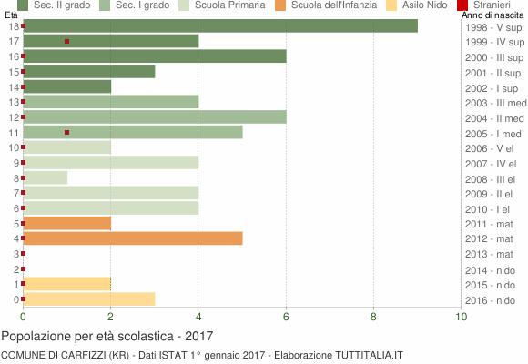 Grafico Popolazione in età scolastica - Carfizzi 2017