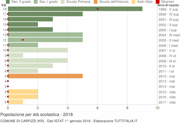 Grafico Popolazione in età scolastica - Carfizzi 2018