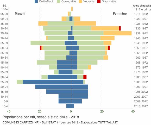 Grafico Popolazione per età, sesso e stato civile Comune di Carfizzi (KR)
