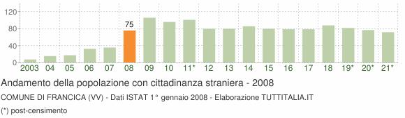 Grafico andamento popolazione stranieri Comune di Francica (VV)