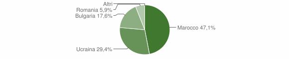 Grafico cittadinanza stranieri - Francica 2005