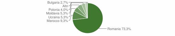 Grafico cittadinanza stranieri - Francica 2008