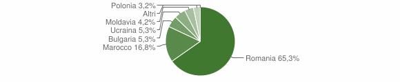 Grafico cittadinanza stranieri - Francica 2010