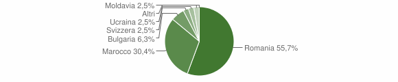 Grafico cittadinanza stranieri - Francica 2013