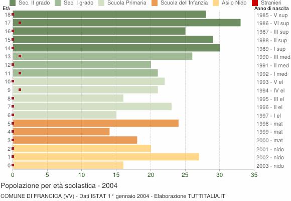Grafico Popolazione in età scolastica - Francica 2004