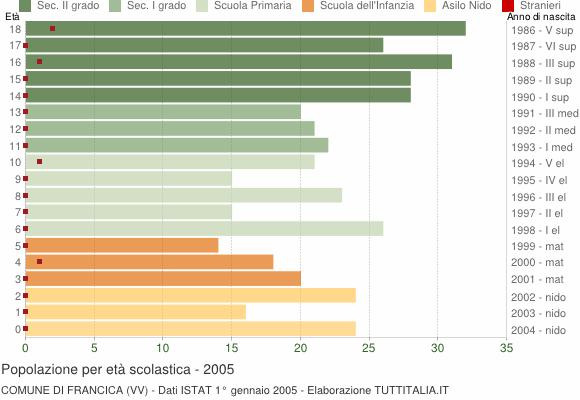 Grafico Popolazione in età scolastica - Francica 2005