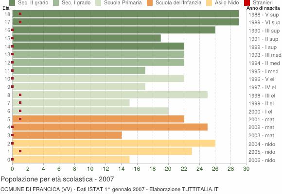 Grafico Popolazione in età scolastica - Francica 2007