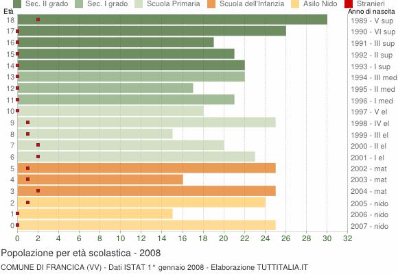 Grafico Popolazione in età scolastica - Francica 2008