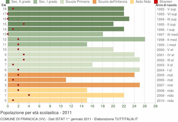 Grafico Popolazione in età scolastica - Francica 2011