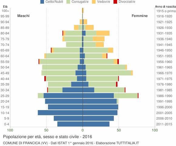 Grafico Popolazione per età, sesso e stato civile Comune di Francica (VV)
