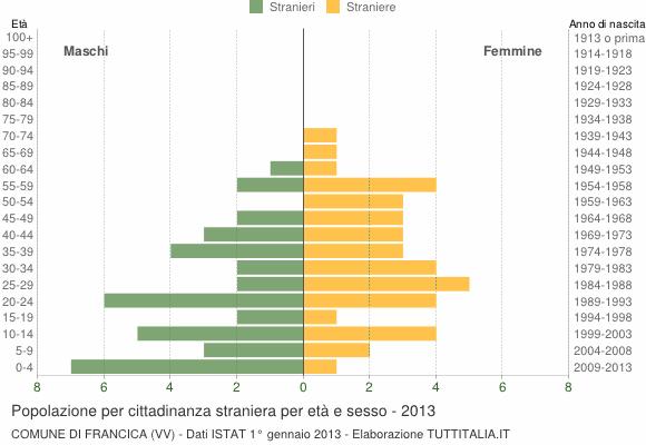 Grafico cittadini stranieri - Francica 2013