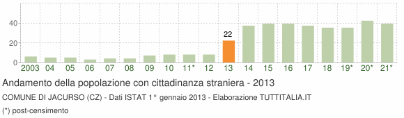 Grafico andamento popolazione stranieri Comune di Jacurso (CZ)