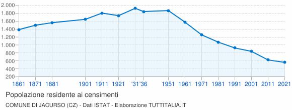 Grafico andamento storico popolazione Comune di Jacurso (CZ)