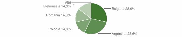 Grafico cittadinanza stranieri - Jacurso 2009