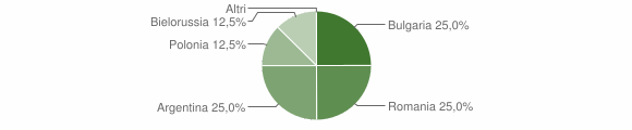 Grafico cittadinanza stranieri - Jacurso 2010