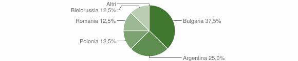 Grafico cittadinanza stranieri - Jacurso 2011