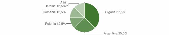 Grafico cittadinanza stranieri - Jacurso 2012