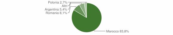 Grafico cittadinanza stranieri - Jacurso 2014