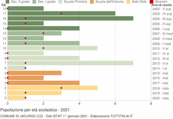 Grafico Popolazione in età scolastica - Jacurso 2021