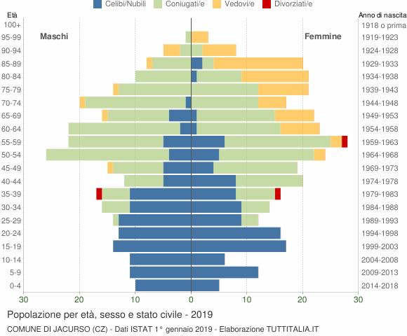 Grafico Popolazione per età, sesso e stato civile Comune di Jacurso (CZ)