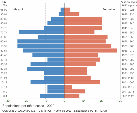 Grafico Popolazione per età e sesso Comune di Jacurso (CZ)
