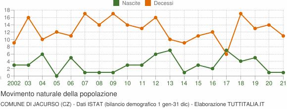 Grafico movimento naturale della popolazione Comune di Jacurso (CZ)
