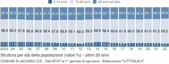 Grafico struttura della popolazione Comune di Jacurso (CZ)