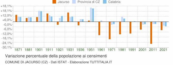 Grafico variazione percentuale della popolazione Comune di Jacurso (CZ)