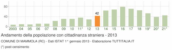 Grafico andamento popolazione stranieri Comune di Mammola (RC)