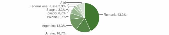 Grafico cittadinanza stranieri - Mammola 2010